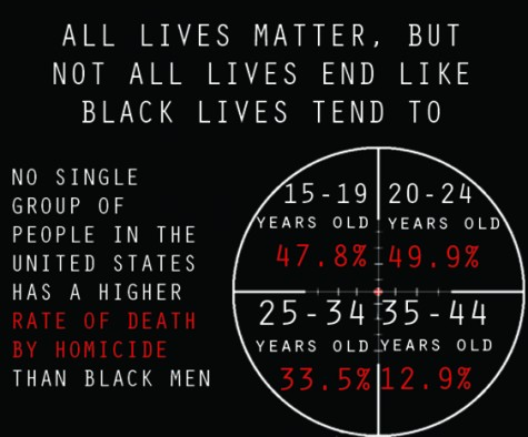 The notion that black lives matter more than any other life is incorrect, but the rate of violent deaths of black men living in the United States is appalling. Per the Centers for Disease Control and Prevention, black men die of homicide at a rate higher than people of any other race. (Photo illustration by Kameron Schmid)