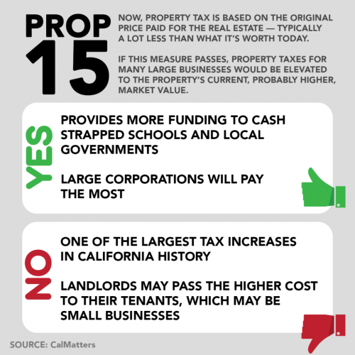Proposition 15 would increase taxes on wealthy businesses while schools and governments will be given more resources (photo courtesy of either CalMatters or California Federation of Teachers)