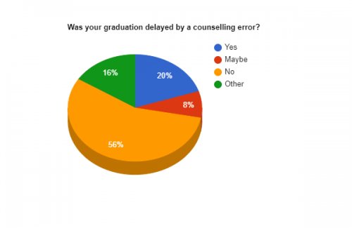 According to a 53-person survey taken by American River College, history major Hunter Farnbach, 20% of students feel their graduation was impeded by counseling errors. (Graphic by Ben Kynaston)